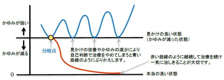 かゆみの強さのグラフ